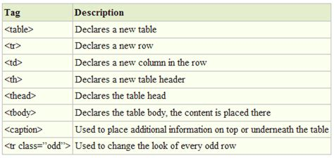 Table Tag Html by How To Style Your Articles Differently Using Html Tables