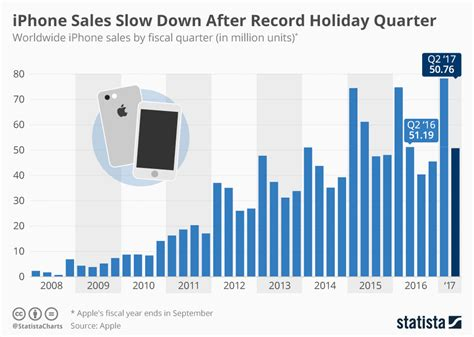 iphone sales chart iphone sales after record quarter statista