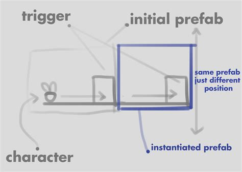 unity trigger layout unity instantiating prefab ontriggerenter bestofhouse