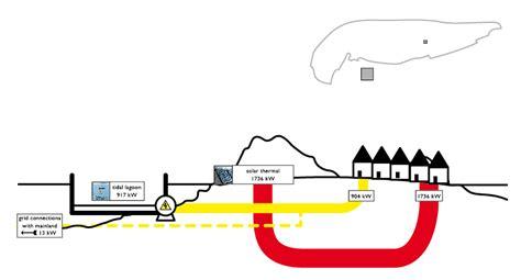 sankey diagram solar power island energy supply sankey diagrams