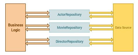 repository pattern too many methods using repository pattern in laravel 5 bosnadev code
