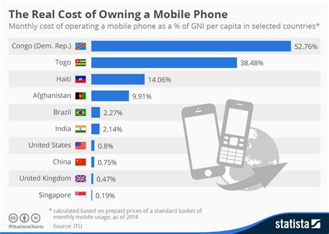 how to a mobile phone chart the real cost of owning a mobile phone around the