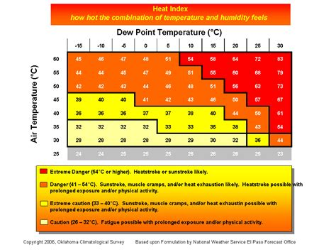 temperature humidity comfort index mesonet earthstorm study tools