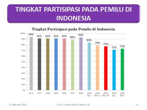 Sjahrir Politik Dan Pengasingan Di Indonesia komisi pemilihan umum kota madiun