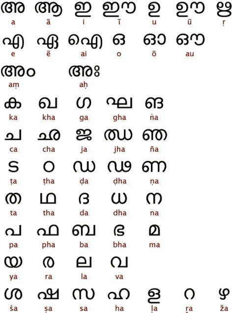 Letter Malayalam Alphabets Of The World