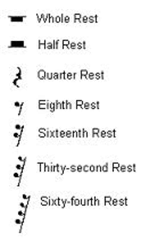 pattern of duration of notes and silences in music rests