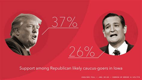 donald trump hillary clinton hold strong leads in new donald trump bernie sanders hold solid leads in iowa cnn