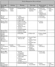 communication plan project management communication plan