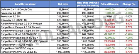 Gst Land Rover S New Prices Some Up Some Image 326141