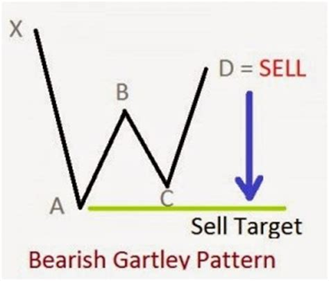 pattern trading blog harmonic pattern brokerages day trading blog articles