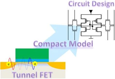 integrated circuit quantum tunneling integrated circuit quantum tunneling 28 images development of compact model for tunnel field
