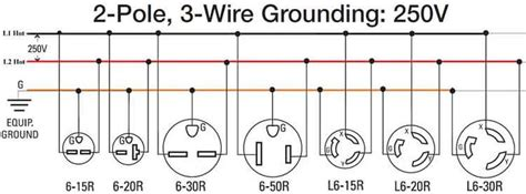 250 volt outlets electrical wire and outlets