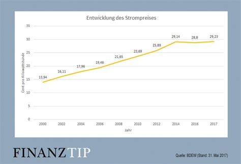 Jahresverbrauch Strom 2 Personen Haushalt 3462 by Stromverbrauch Haushalt Berechnen Durchschnittlicher Kwh