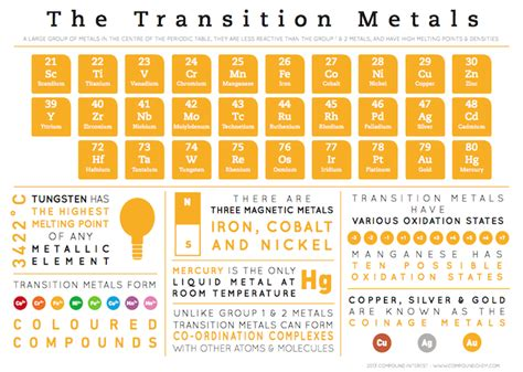 Where Are The Transition Metals Located On The Periodic Table by Compound Interest Element Infographics Transition Metals