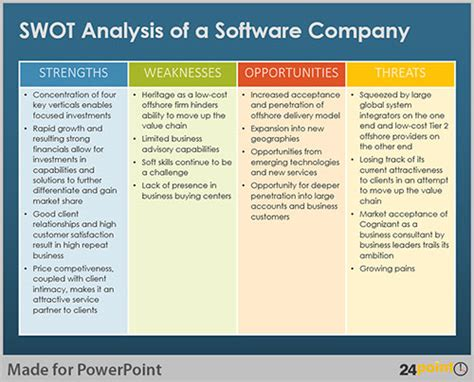 Using Swot Analysis To Evaluate Business Opportunities Business Swot Analysis Template