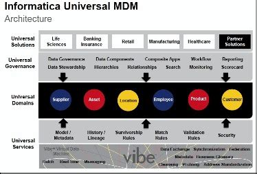 informatica mdm architecture diagram informatica mdm and pim multidomain expansion by julie