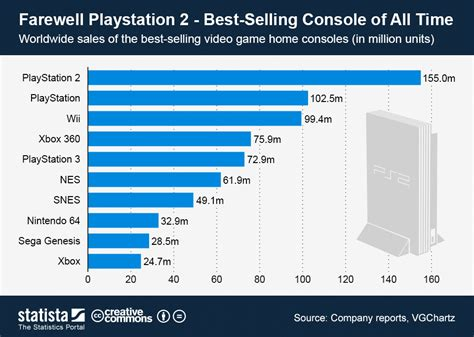 best playstation console chart farewell playstation 2 best selling console of