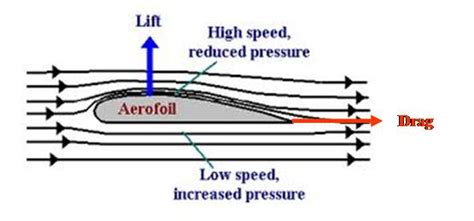 design speed definition aerofoil skybrary aviation safety