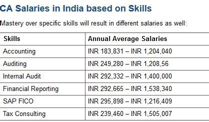 Starting Salary After Mba In India by Cost And Works Accountant Archives Income Tax News