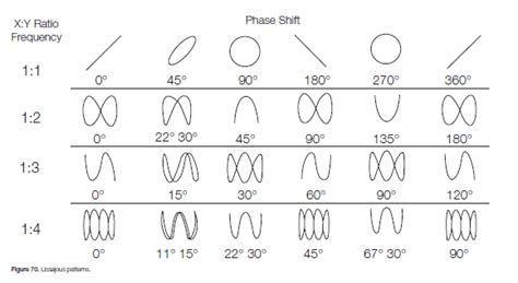 lissajous pattern lab manual how do i utilize the xy display feature on a dpo mso