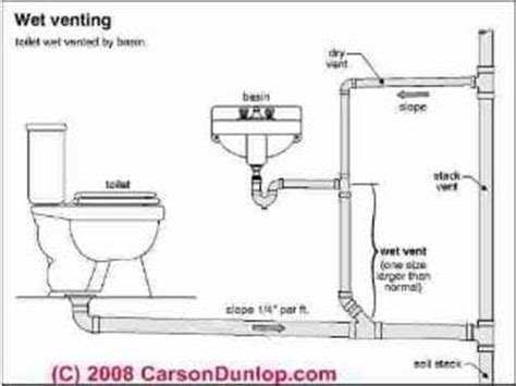 Plumbing Terminology by Auto Forward To Correct Web Page At Inspectapedia