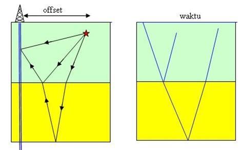 Bor Vertikal geophysic vsp vertikal seismik profiling