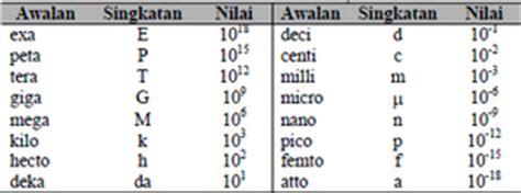 Pokok Pokok Teori Sistem Tatang M Amirin nuttigekennis besaran dan satuan