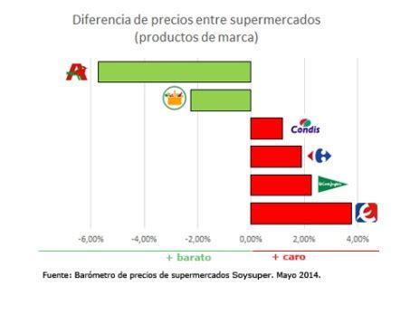 cadenas internacionales en ingles el ranking de los supermercados m 225 s baratos de espa 241 a