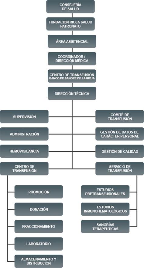 organigrama de un banco banco de sangre de la rioja organigrama