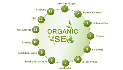 Organic Search Engine Optimization Services by Organic Seo Services Search Engine Optimization