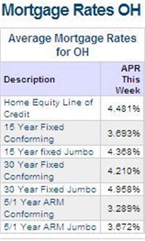 mortgage interest rate in ohio