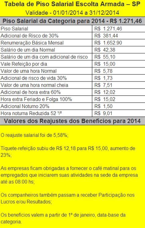 tabela salarial dos vigilantes de sao paulo de 2016 tabela salarial dos viilantes de escolta armada de s 227 o