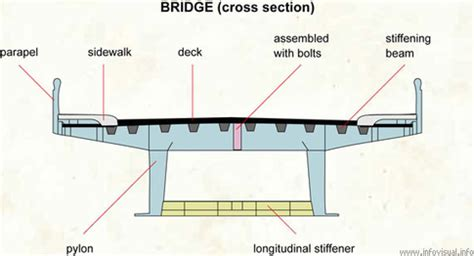 section of a bridge if you replaced 2 train tracks with a dedicated 2 lane
