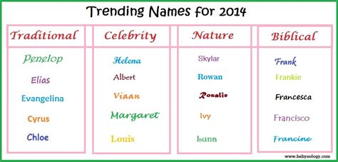 top 100 baby names 2012 page 2 babynology page 2 baby names and meanings of boys and