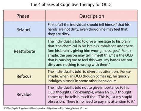 Cognitive Therapy For Ocd Mental Health Change The