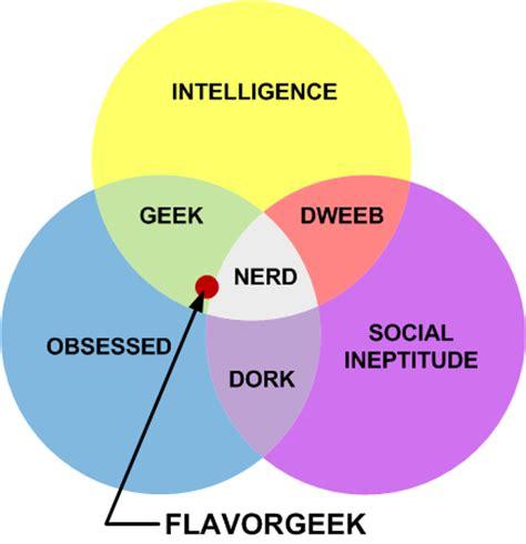 dork venn diagram dork venn diagram