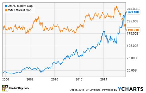 amazon market cap 1 chart showing how amazon com is crushing wal mart the