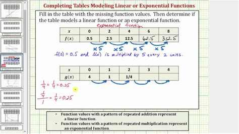 identify linear quadratic and exponential functions from tables worksheet ex 1 determine if a table of value represents a linear or