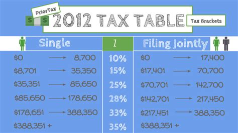 irs 2012 income tax table income tax calculation 2013 malaysia hairstyle galleries