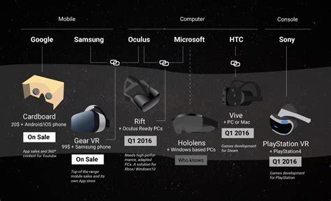 Vr Website Template Do Websites Dream Of Virtual Reality
