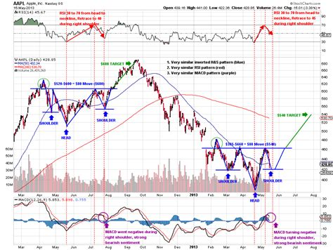 pattern analysis legal aapl a repeating pattern three28capital