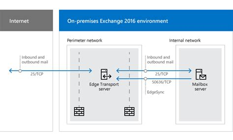 network ports for clients and mail flow in exchange 2016