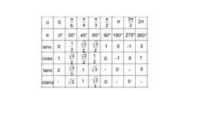 таблица тригонометрических значений с градусами