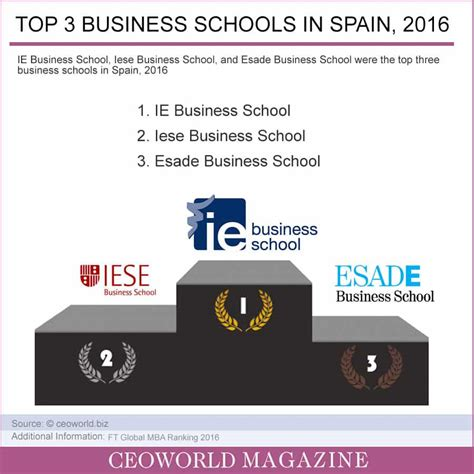 Best School Mba Spain by Data Analyst Business School Formats