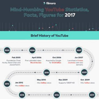 Infographic how to speed up your website infographicbee com