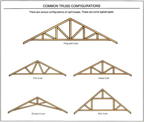 house roof truss design roofs building regulations south africa