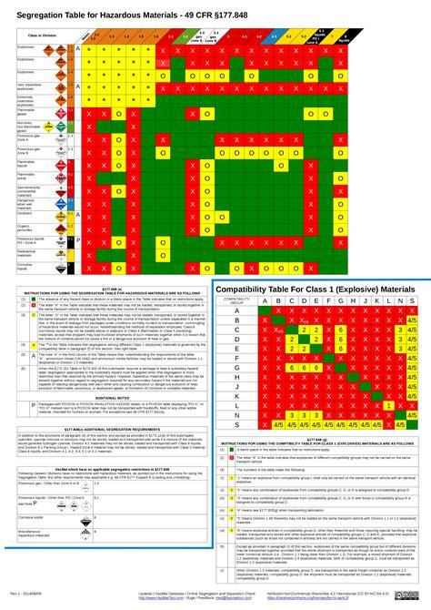 image gallery hazmat chart