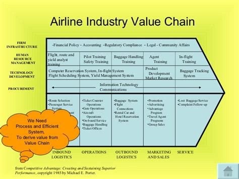 United Airlines Baggage Cost Introduction To Airline Information System