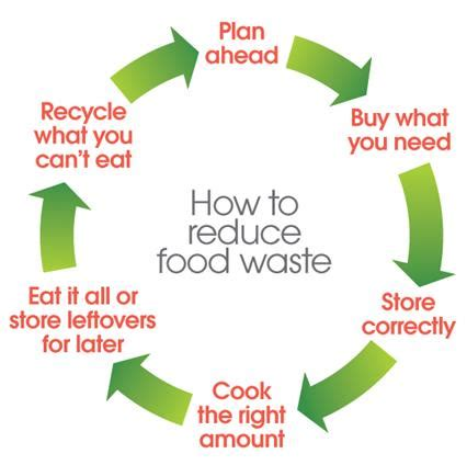 What Can You Eat When Your On A Detox Diet by Recycling