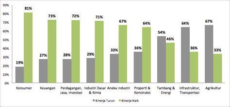 Saham Multi Bintang Indonesia kinerja saham sektor apa yang terbaik dan terburuk di